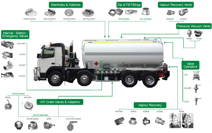 Road Tanker Equipment